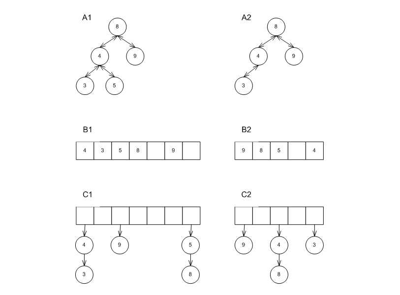 Chapter 22  Policy-Based Data Structures