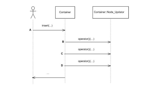 Design insert update sequence ccuart Gallery