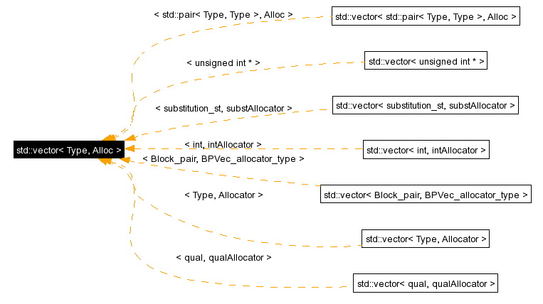 Std vector max size